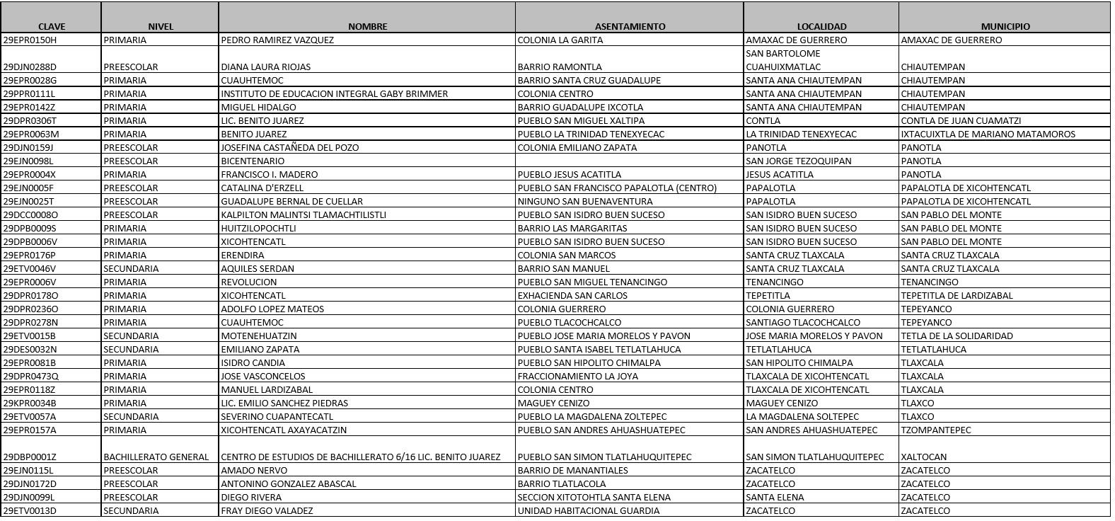 Este martes reanudan labores 34 escuelas más: SEPE